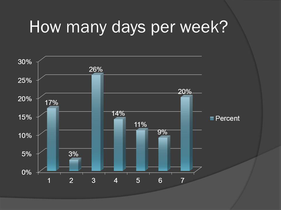 How many days per week