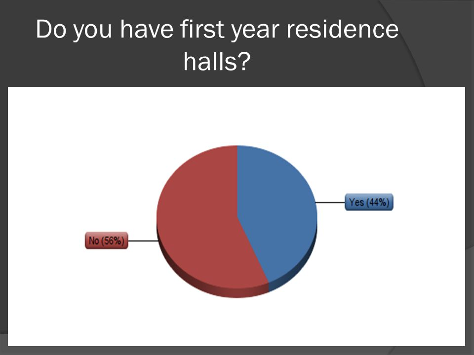 Do you have first year residence halls