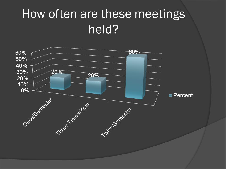 How often are these meetings held