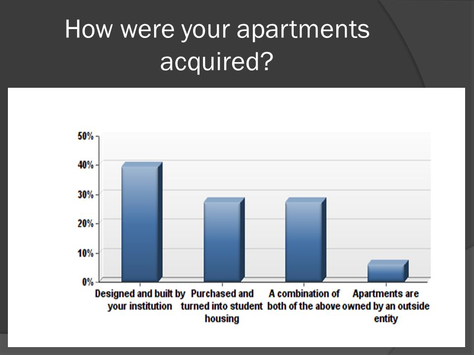 How were your apartments acquired?