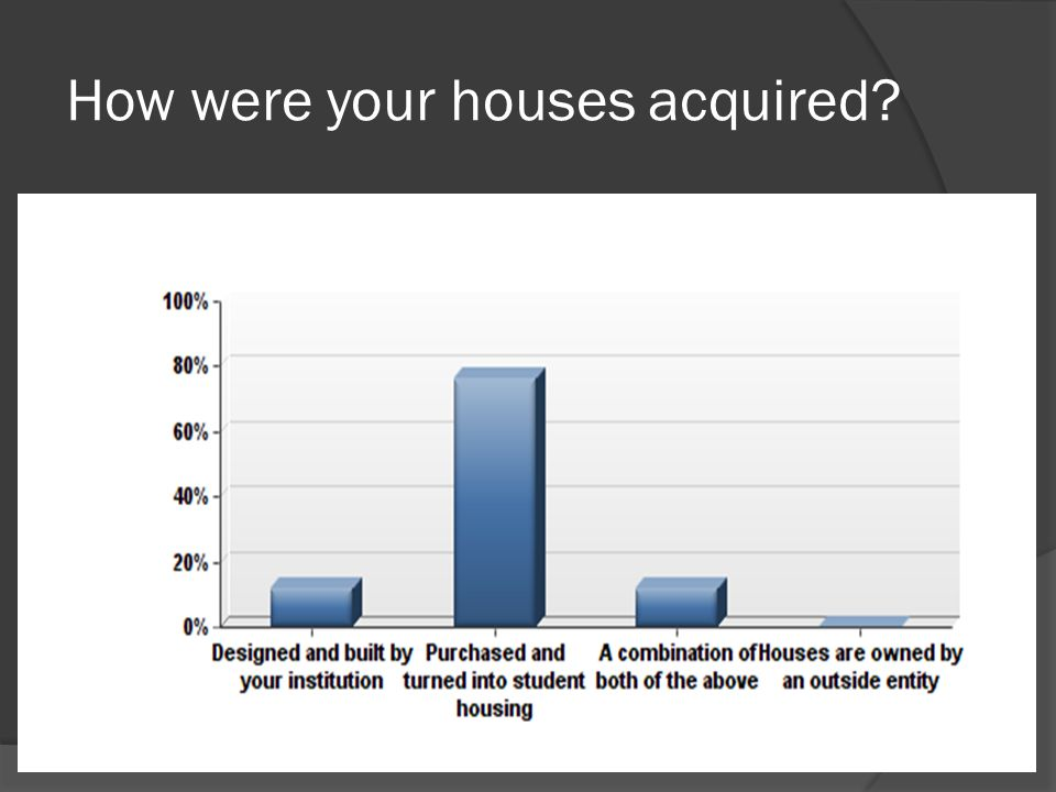 How were your houses acquired?