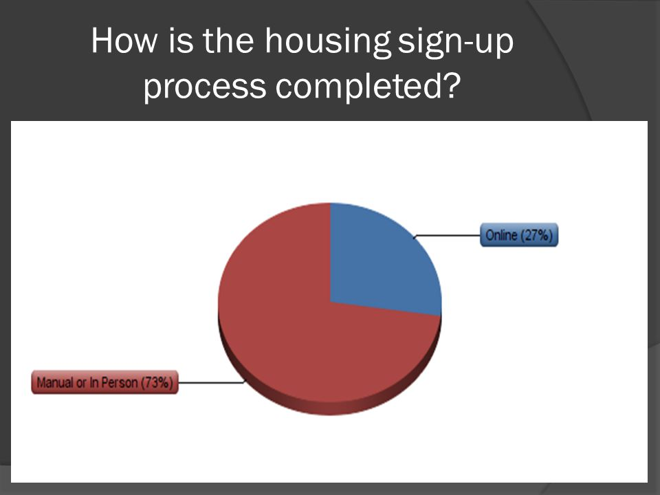 How is the housing sign-up process completed