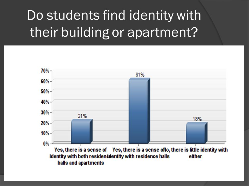 Do students find identity with their building or apartment?