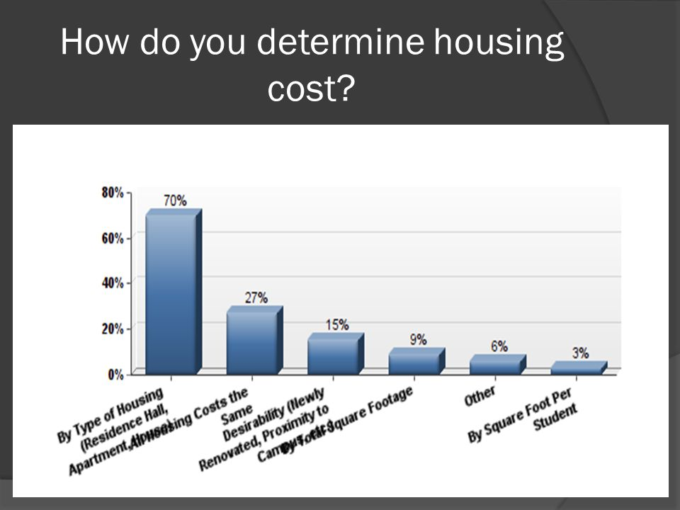 How do you determine housing cost?