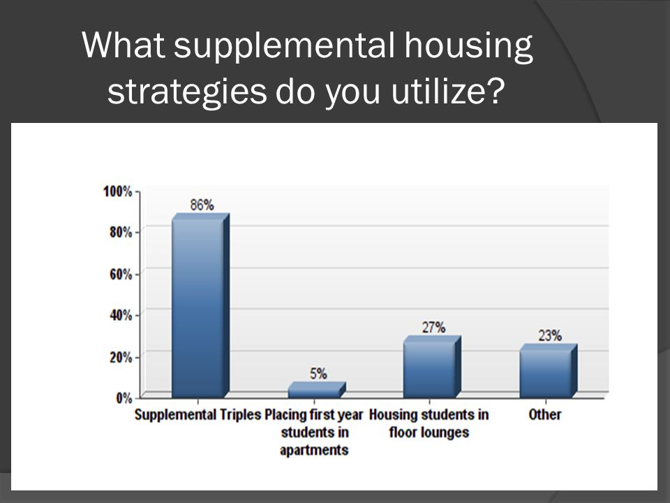 What supplemental housing strategies do you utilize