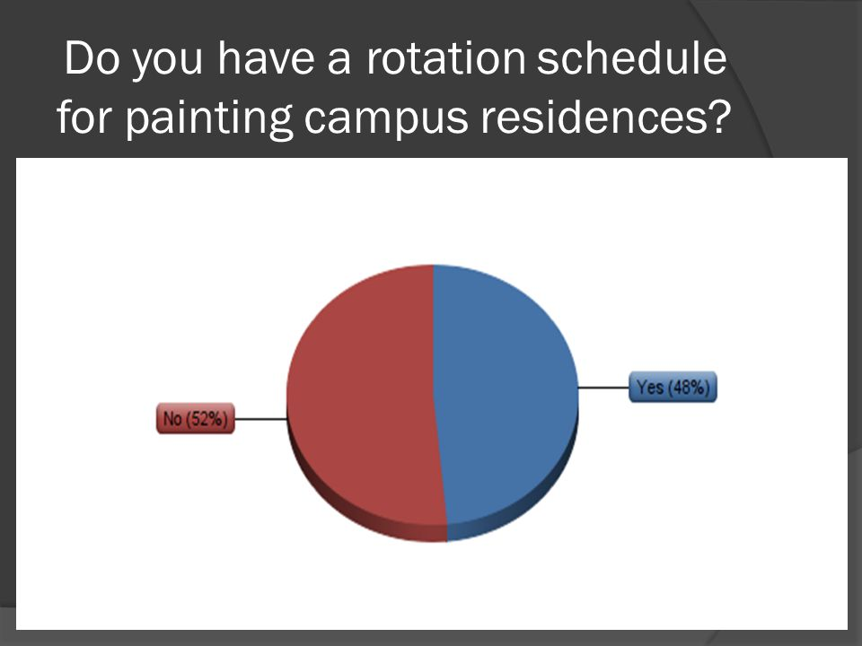 Do you have a rotation schedule for painting campus residences?
