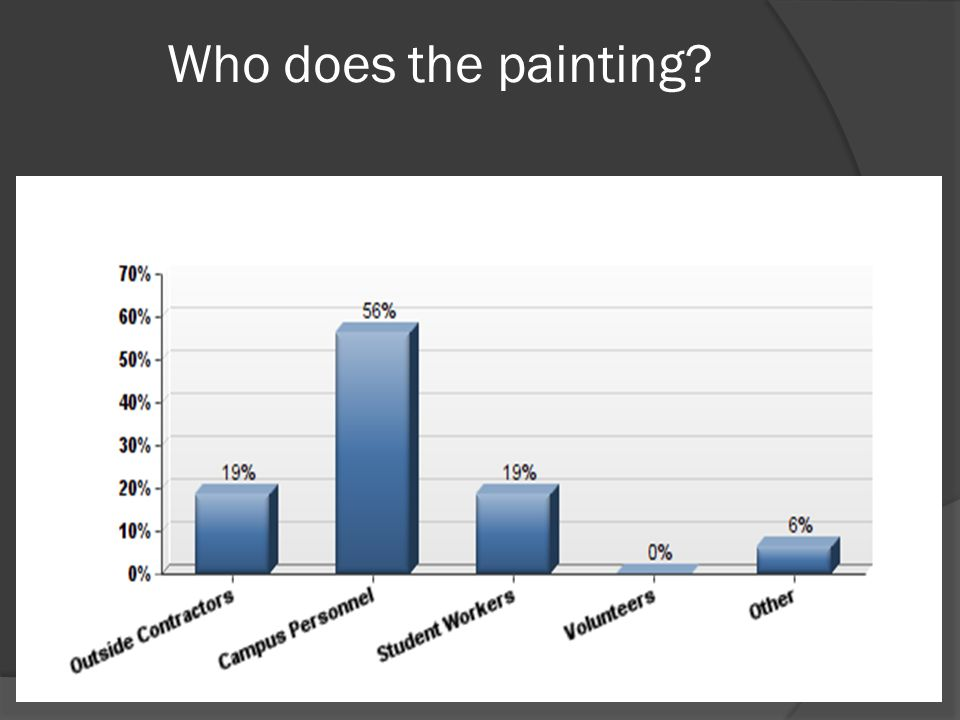Who does the painting?