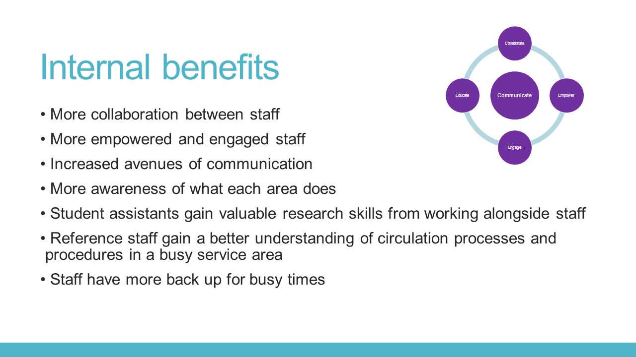 Internal benefits More collaboration between staff More empowered and engaged staff Increased avenues of communication More awareness of what each area does Student assistants gain valuable research skills from working alongside staff Reference staff gain a better understanding of circulation processes and procedures in a busy service area Staff have more back up for busy times Communicate CollaborateEmpowerEngageEducate