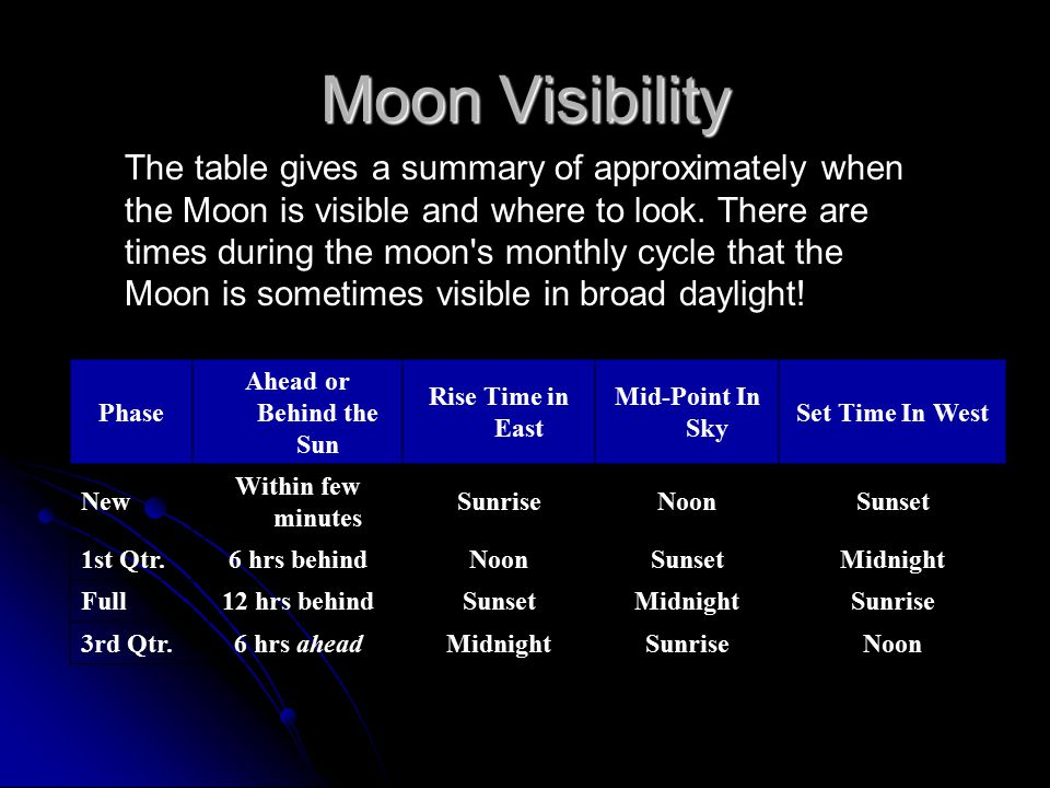 The table gives a summary of approximately when the Moon is visible and where to look. There are times during the moon's monthly cycle that the Moon i