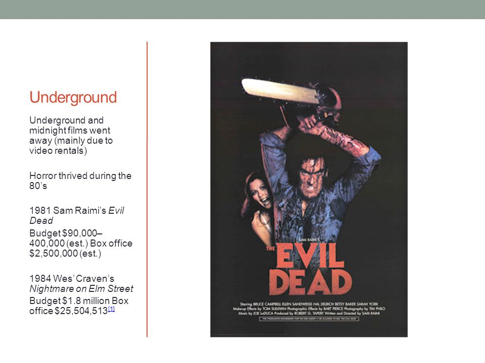 Underground Underground and midnight films went away (mainly due to video rentals) Horror thrived during the 80's 1981 Sam Raimi's Evil Dead Budget $90,000– 400,000 (est.) Box office $2,500,000 (est.) 1984 Wes' Craven's Nightmare on Elm Street Budget $1.8 million Box office $25,504,513 [1] [1]