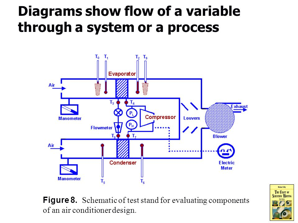 10 Diagrams show flow of a variable through a system or a process Figure 8.