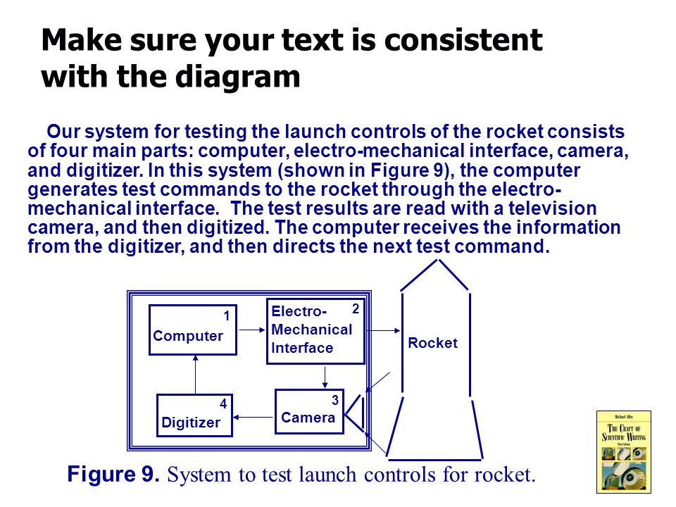15 Make sure your text is consistent with the diagram Our system for testing the launch controls of the rocket consists of four main parts: computer, electro-mechanical interface, camera, and digitizer.