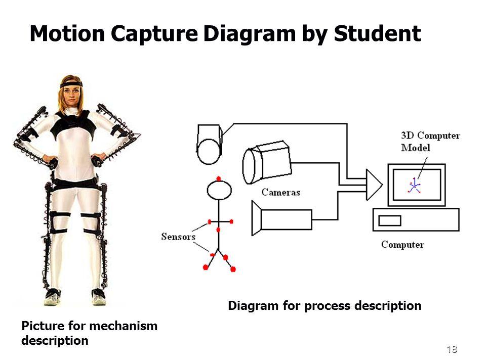 18 Motion Capture Diagram by Student Picture for mechanism description Diagram for process description