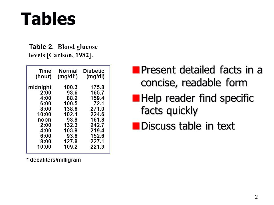 2 Tables Present detailed facts in a concise, readable form Help reader find specific facts quickly Discuss table in text Time (hour) midnight 2:00 4:00 6:00 8:00 10:00 noon 2:00 4:00 6:00 8:00 10:00 Normal (mg/dl*) 100.3 93.6 88.2 100.5 138.6 102.4 93.8 132.3 103.8 93.6 127.8 109.2 Diabetic (mg/dl) 175.8 165.7 159.4 72.1 271.0 224.6 161.8 242.7 219.4 152.6 227.1 221.3 Table 2.