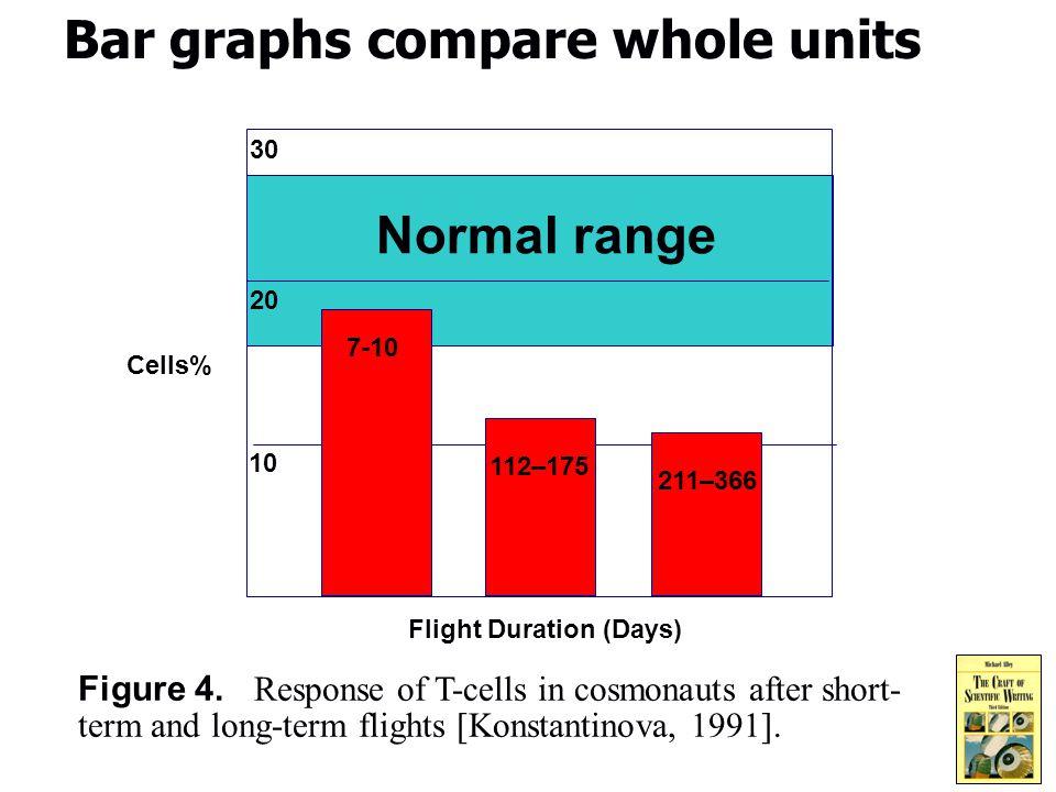 5 Bar graphs compare whole units Figure 4.