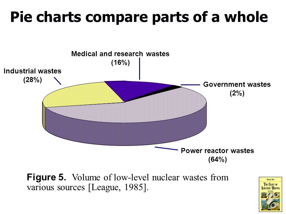 6 Pie charts compare parts of a whole Industrial wastes (28%) Medical and research wastes (16%) Power reactor wastes (64%) Government wastes (2%) Figure 5.