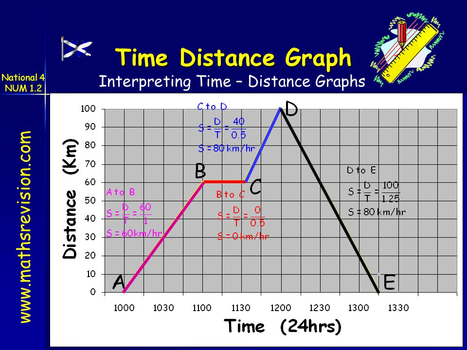 National 4 NUM 1.2 4-May-15Created by Mr. Lafferty Maths Dept. www.mathsrevision.com Time Distance Graph Interpreting Time – Distance Graphs