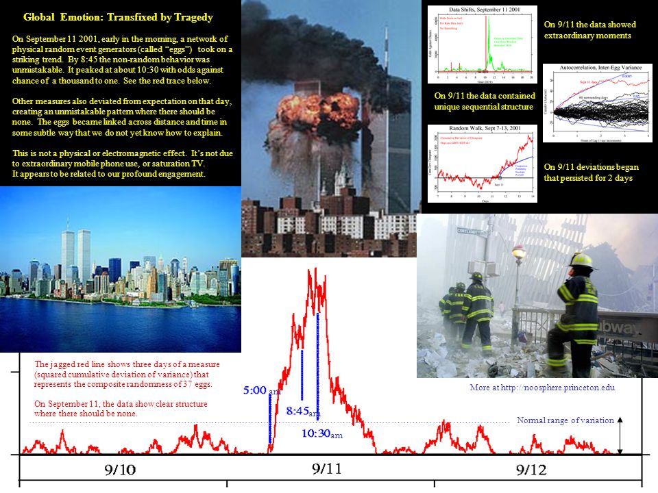 "Global Emotion: Transfixed by Tragedy On September 11 2001, early in the morning, a network of physical random event generators (called ""eggs"") took o"