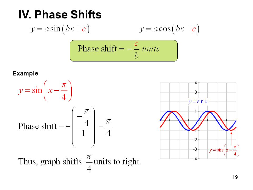 19 IV. Phase Shifts Example