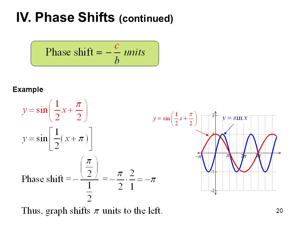 20 IV. Phase Shifts (continued) Example