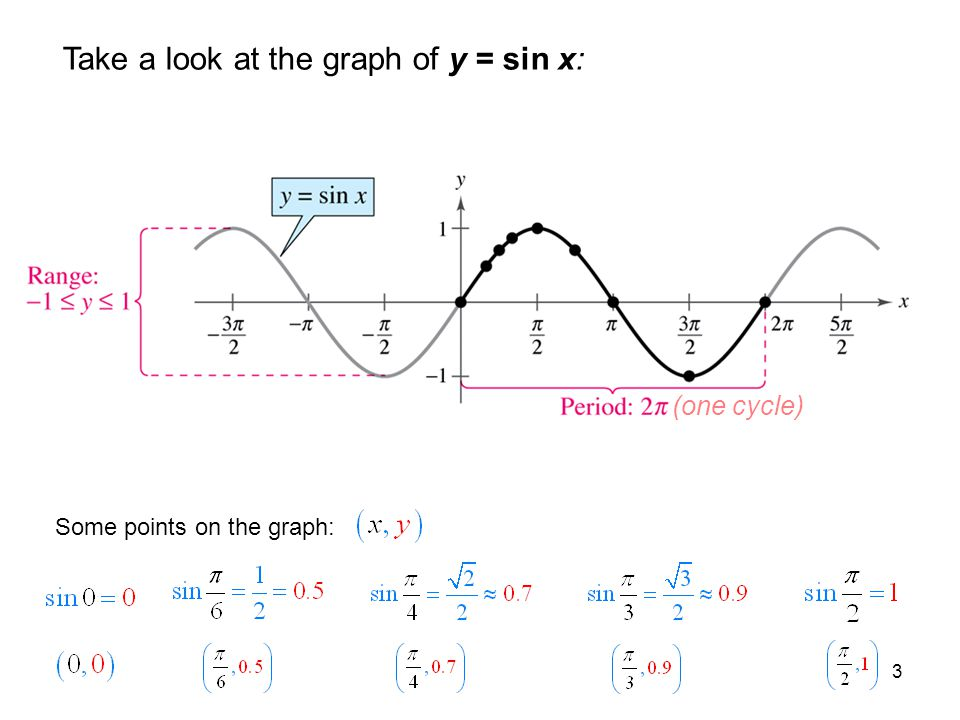 3 Take a look at the graph of y = sin x: (one cycle) Some points on the graph: