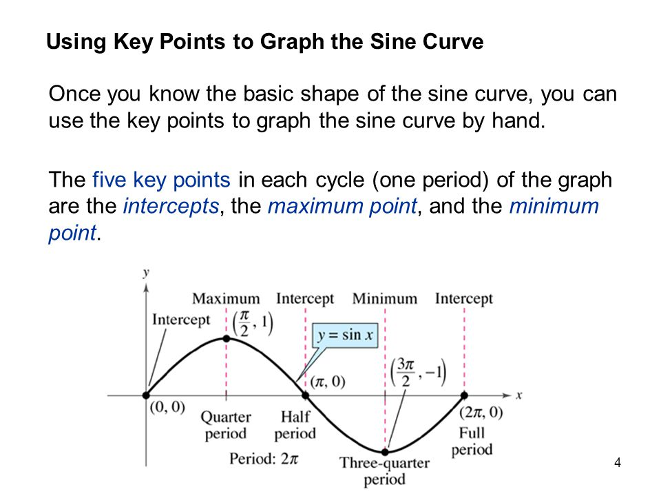 4 Using Key Points to Graph the Sine Curve Once you know the basic shape of the sine curve, you can use the key points to graph the sine curve by hand