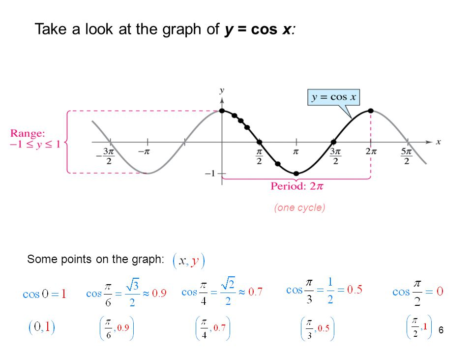 6 Take a look at the graph of y = cos x: (one cycle) Some points on the graph: