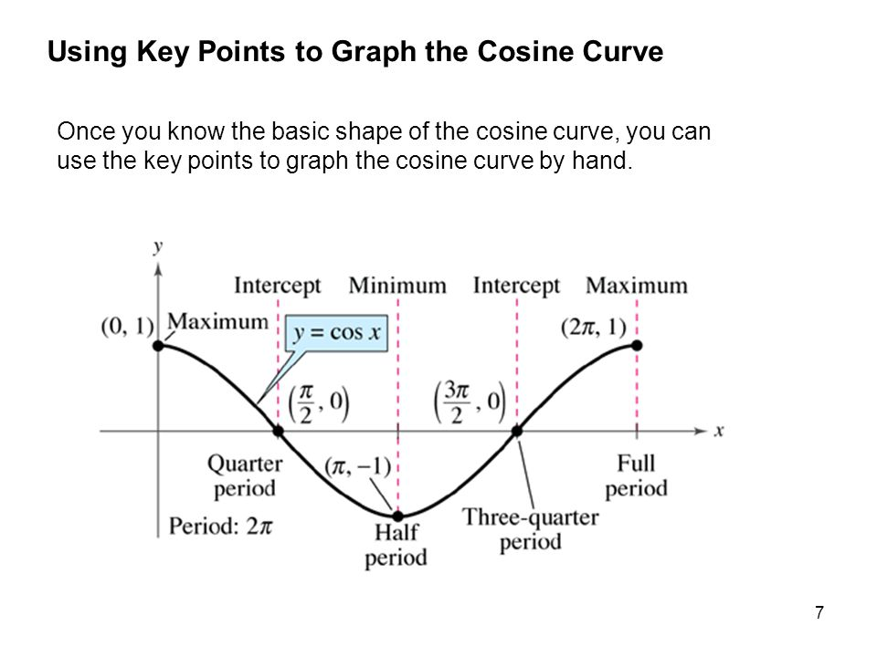 7 Using Key Points to Graph the Cosine Curve Once you know the basic shape of the cosine curve, you can use the key points to graph the cosine curve b