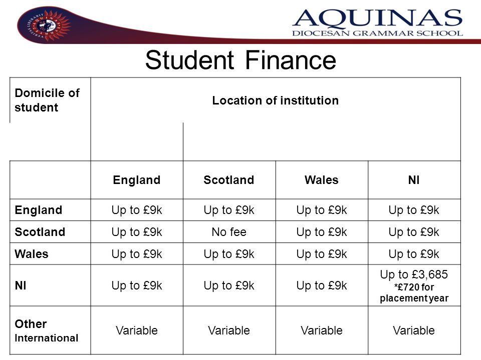 Student Finance Domicile of student Location of institution EnglandScotlandWalesNI EnglandUp to £9k ScotlandUp to £9kNo feeUp to £9k WalesUp to £9k NIUp to £9k Up to £3,685 *£720 for placement year Other International Variable