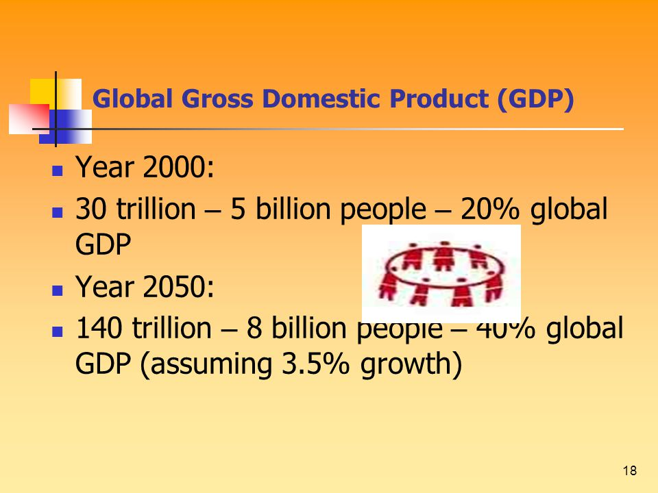 18 Year 2000: 30 trillion – 5 billion people – 20% global GDP Year 2050: 140 trillion – 8 billion people – 40% global GDP (assuming 3.5% growth) Global Gross Domestic Product (GDP)