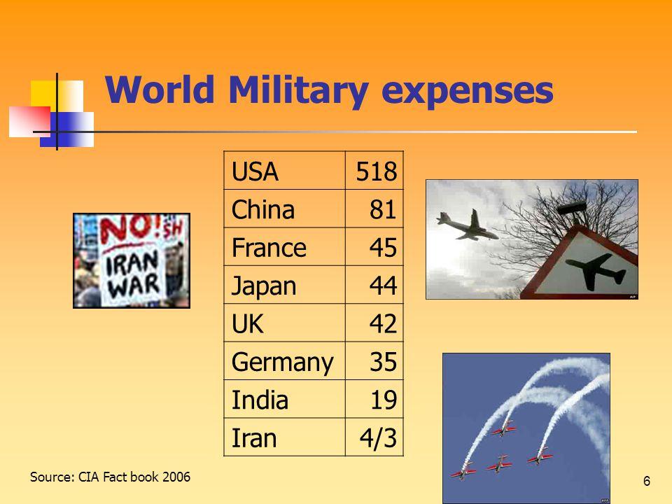 6 World Military expenses 518USA 81China 45France 44Japan 42UK 35Germany 19India 4/3Iran Source: CIA Fact book 2006