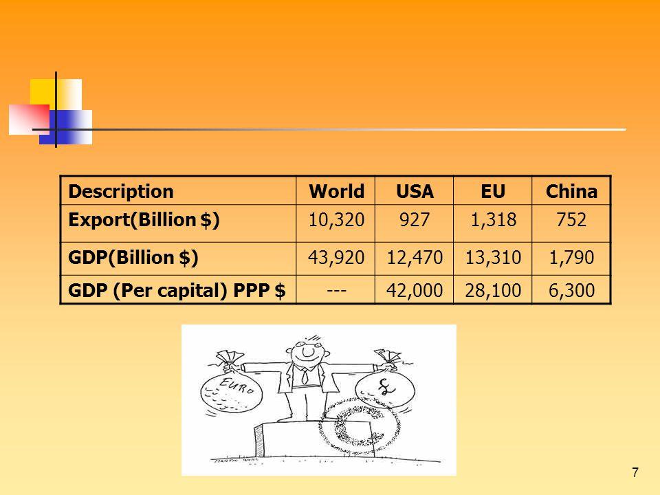 7 ChinaEUUSAWorldDescription 7521,31892710,320Export(Billion $) 1,79013,31012,47043,920GDP(Billion $) 6,30028,10042,000---GDP (Per capital) PPP $