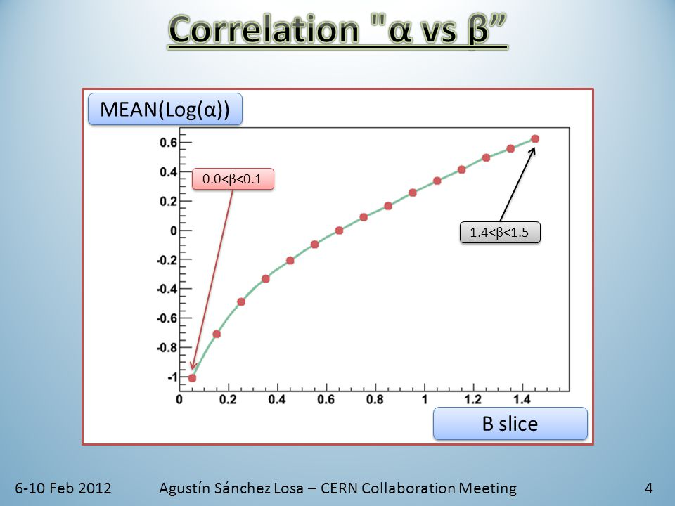 6-10 Feb 2012Agustín Sánchez Losa – CERN Collaboration Meeting4 0.0<β<0.1 1.4<β<1.5 MEAN(Log(α)) Β slice