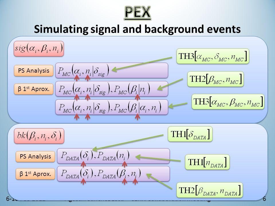 6-10 Feb 2012Agustín Sánchez Losa – CERN Collaboration Meeting7 DATA MC log(α) Nhits β β β β log(α) ββ β β Nhits β β log(α)