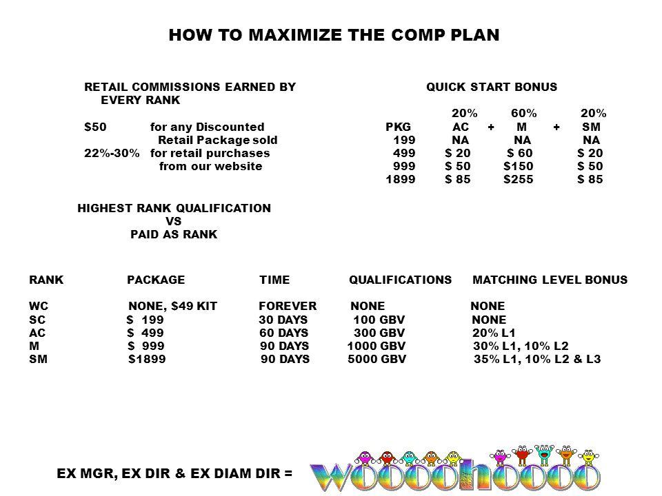 QUICK START BONUS 20% 60% 20% PKG AC + M + SM 199 NA NA NA 499 $ 20 $ 60 $ 20 999 $ 50 $150 $ 50 1899 $ 85 $255 $ 85 RANK PACKAGE TIME QUALIFICATIONS