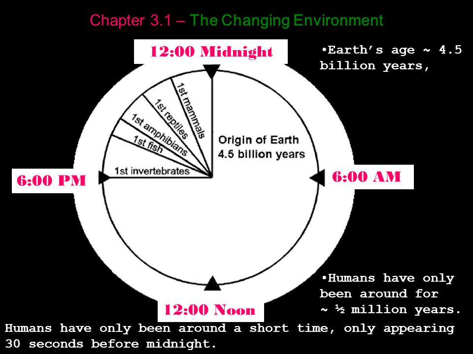 Chapter 3.1 – The Changing Environment Humans have only been around a short time, only appearing 30 seconds before midnight.