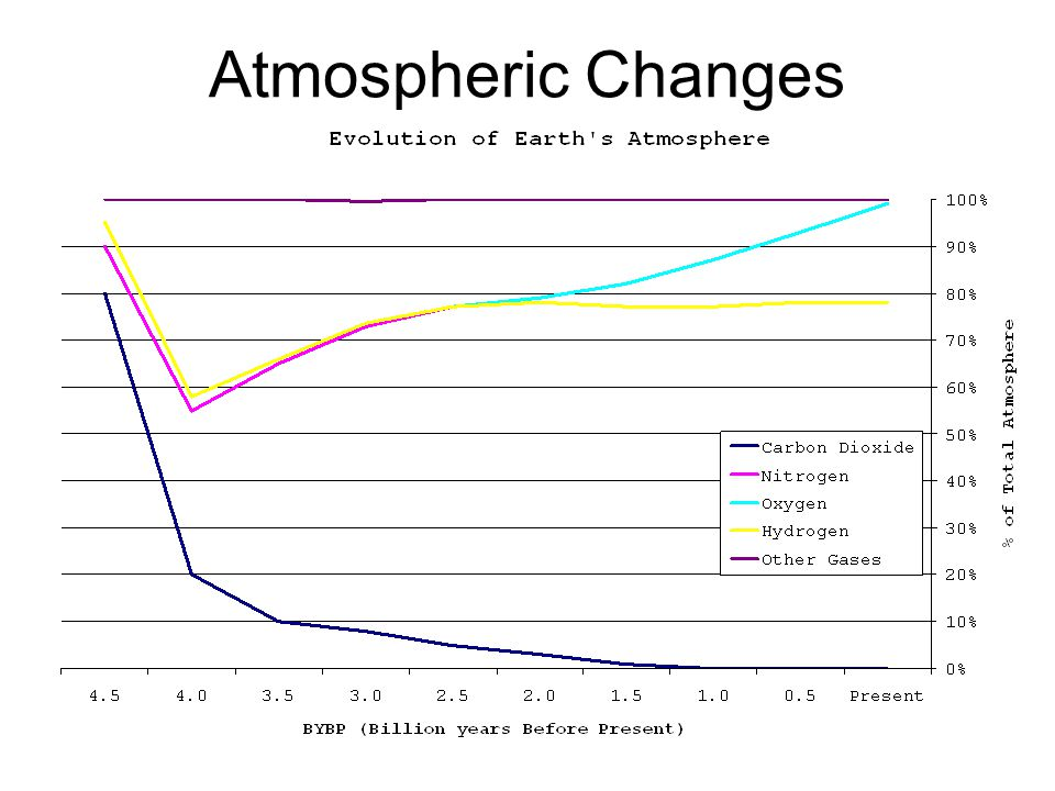 Atmospheric Changes