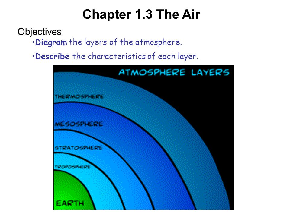 Objectives Diagram the layers of the atmosphere.Describe the characteristics of each layer.