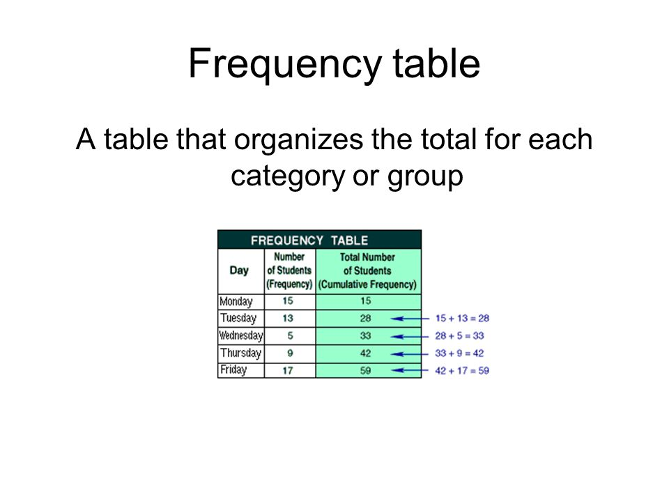 Frequency table A table that organizes the total for each category or group