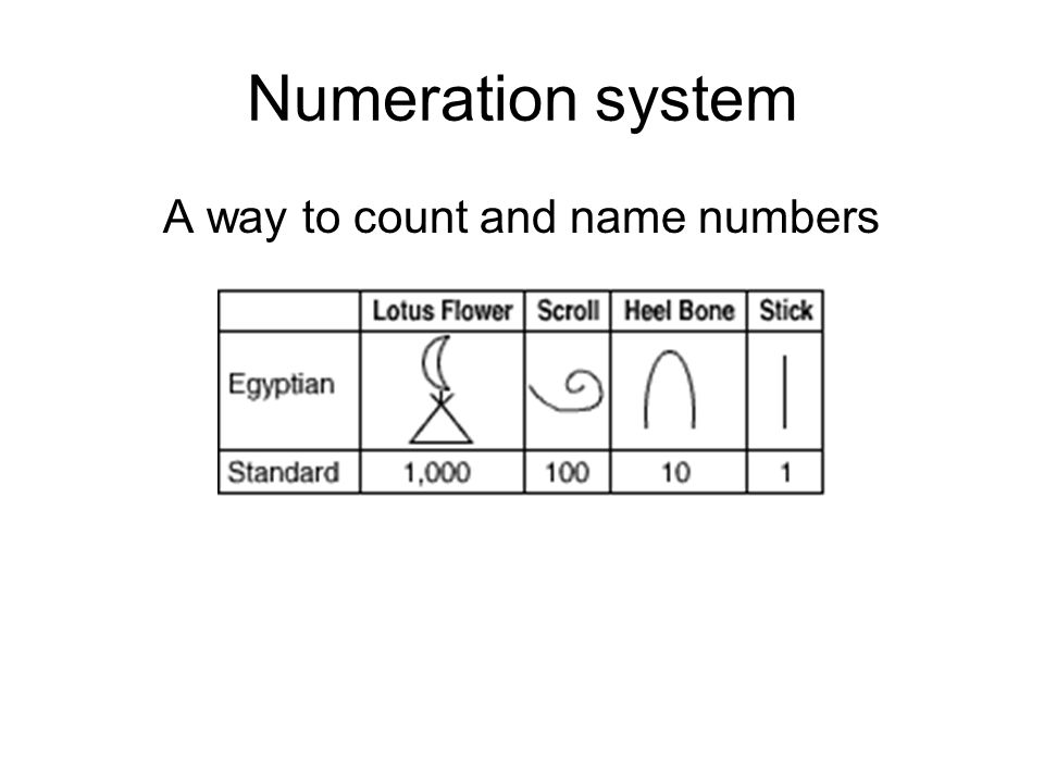 Numeration system A way to count and name numbers