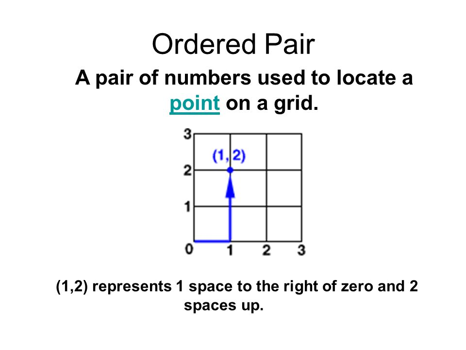 Ordered Pair A pair of numbers used to locate a point on a grid. point (1,2) represents 1 space to the right of zero and 2 spaces up.