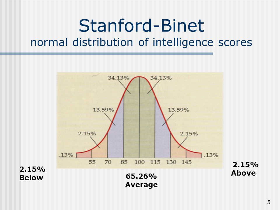 5 Stanford-Binet normal distribution of intelligence scores 2.15% Above 2.15% Below 65.26% Average