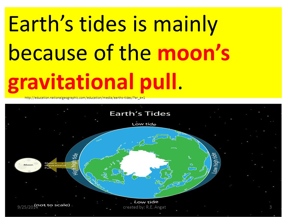 Imbalance on the distribution of lands.Earth s daily rotation at about 1,000 mph.