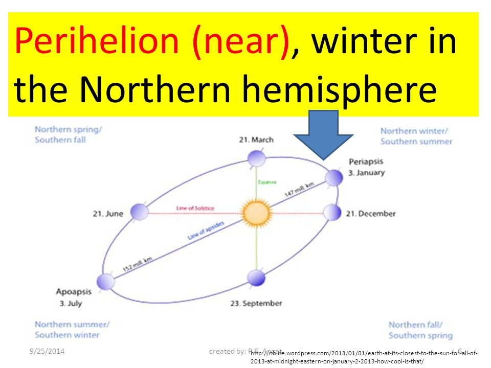 Aphelion (far), summer in the Northern hemisphere http://nhlife.wordpress.com/2013/01/01/earth-at-its-closest-to-the-sun-for-all-of- 2013-at-midnight-eastern-on-january-2-2013-how-cool-is-that/ 9/25/2014created by: R.E.