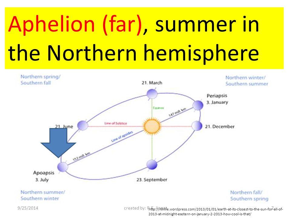 summer winter Southern hemisphere is tilted towards the Sun.