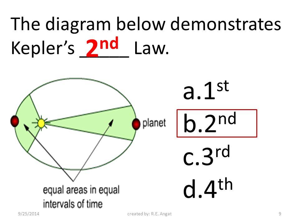 The diagram below demonstrates Kepler's _____ Law.