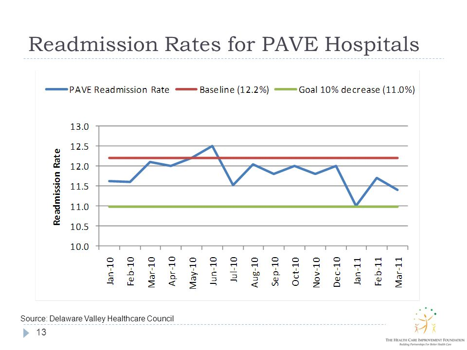 Readmission Rates for PAVE Hospitals 13 Source: Delaware Valley Healthcare Council