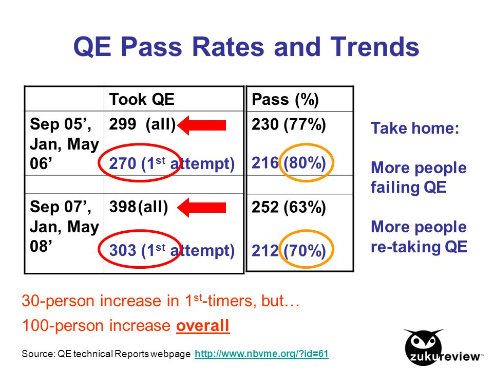 QE Pass Rates and Trends Took QE Sep 05', Jan, May 06' 299 (all) 270 (1 st attempt) Sep 07', Jan, May 08' 398(all) 303 (1 st attempt) 30-person increa