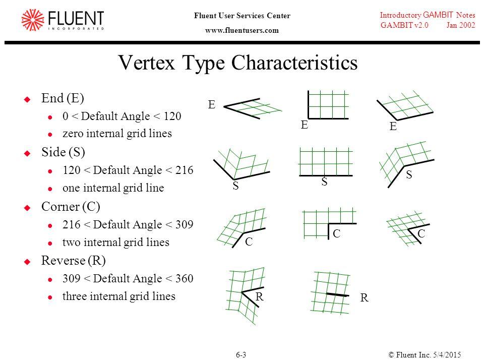 © Fluent Inc. 5/4/20156-3 Introductory GAMBIT Notes GAMBIT v2.0 Jan 2002 Fluent User Services Center www.fluentusers.com Vertex Type Characteristics 