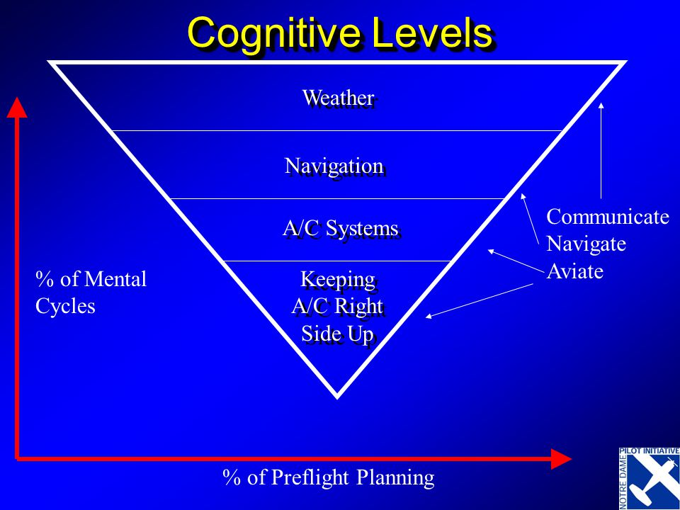 Cognitive Levels Weather Navigation A/C Systems Keeping A/C Right Side Up % of Mental Cycles % of Preflight Planning Communicate Navigate Aviate